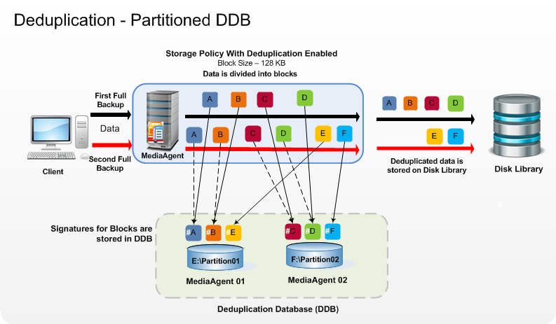 Commvault Gridstor With Partitioned Deduplication And Nas